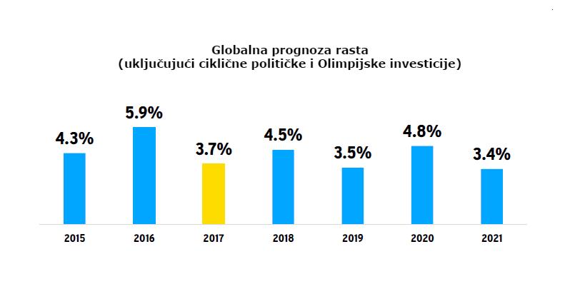 Globalna prognoza rasta